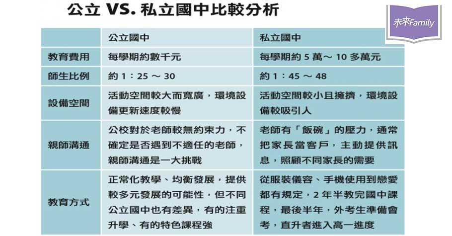 國中選校〉公校或私校?國中選校6大評估重點