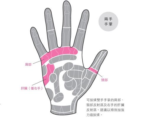 舒緩五十肩症狀,簡易的手掌按摩法
