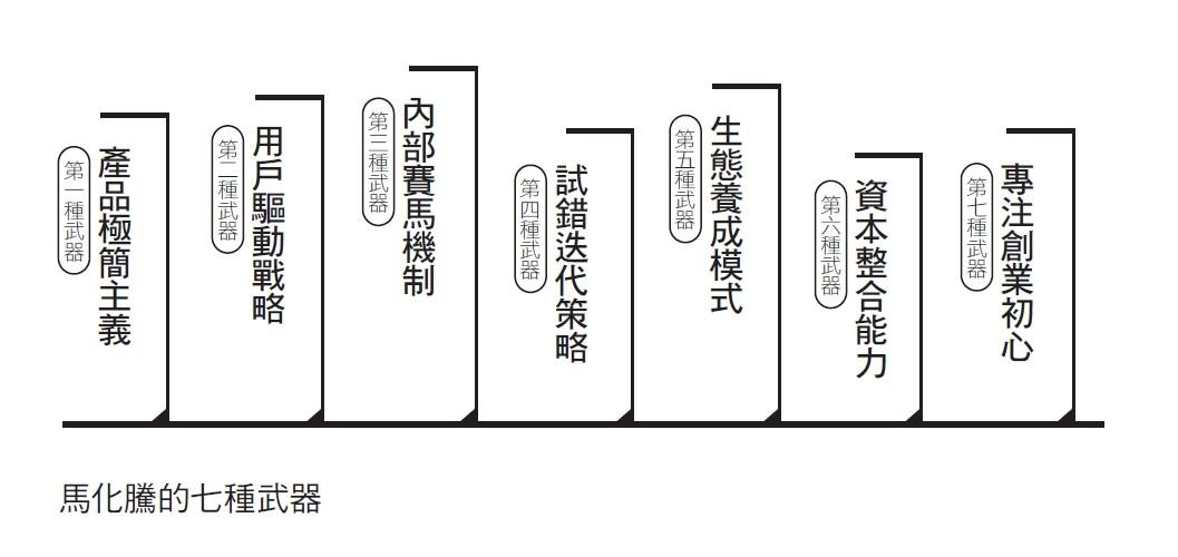 馬化騰的七種武器