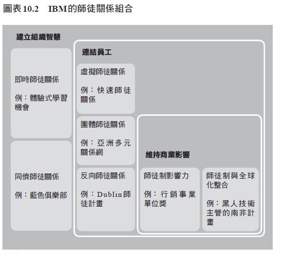 圖表10.2IBM的師徒關係組合